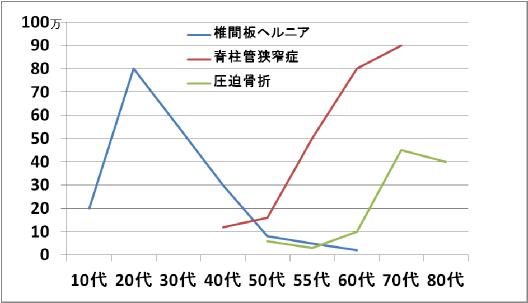 腰痛グラフ